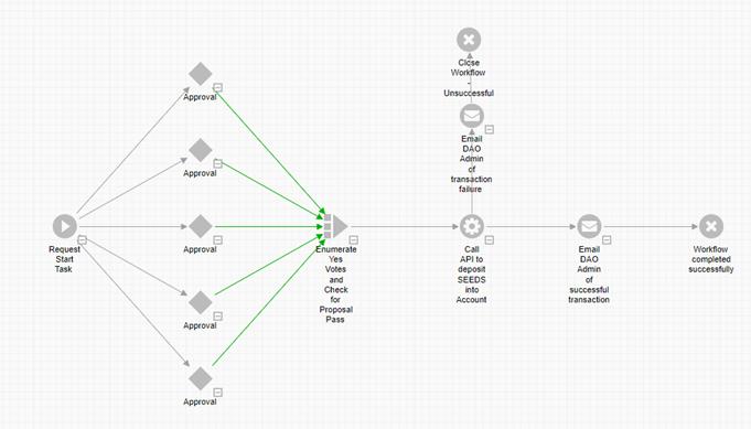Chart, radar chart  Description automatically generated